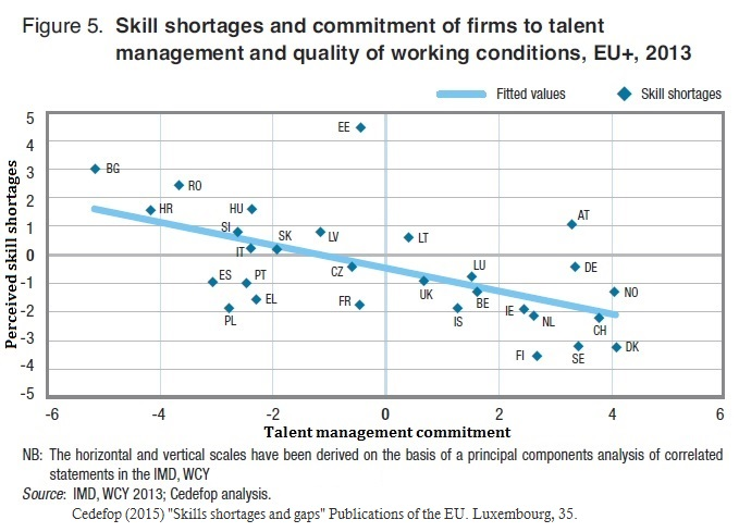 Commitment of firms to talent management and quality of working conditions CEDEFOP 2015 Skills shortages and gaps 39