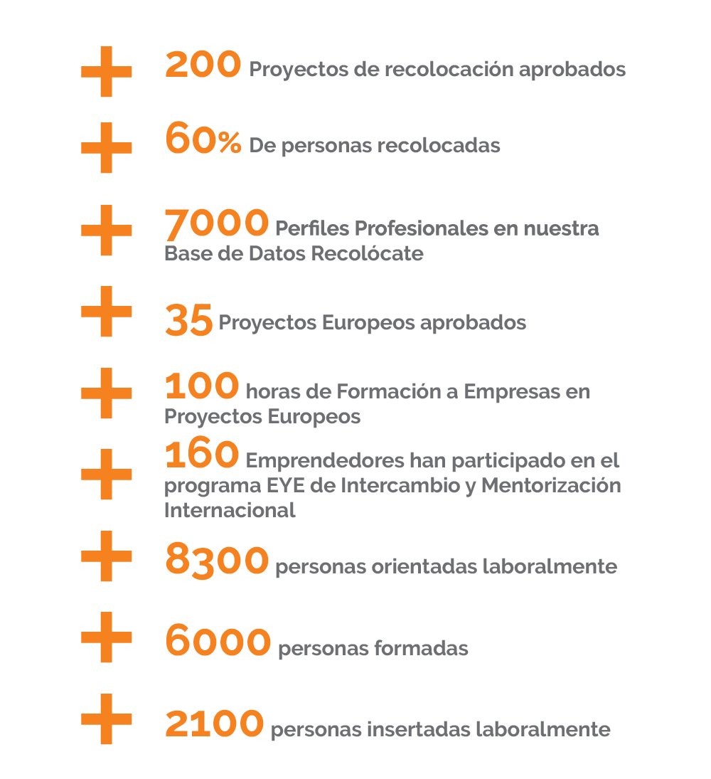Datos de recolocación Fundación Equipo Humano